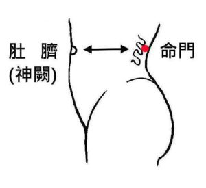 mingmen and navel relaxing steps